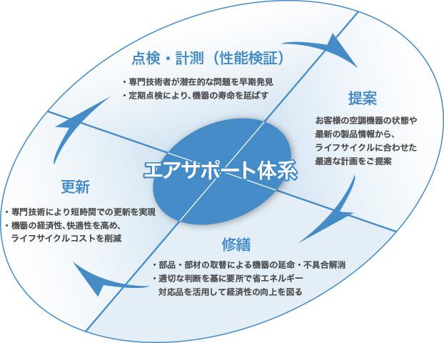 エアサポート体系
